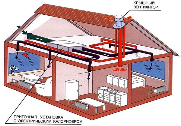 Как сделать отопления в частном доИзготовление деревянной